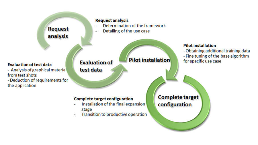 Software agile implementation process